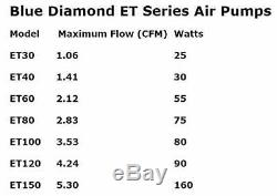 Blue Diamond ET120 Septic or Pond Linear Diaphragm Air Pump