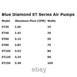 Blue Diamond ET 80 Air Pump Aerator for Septic System or Pond Linear Diaphragm